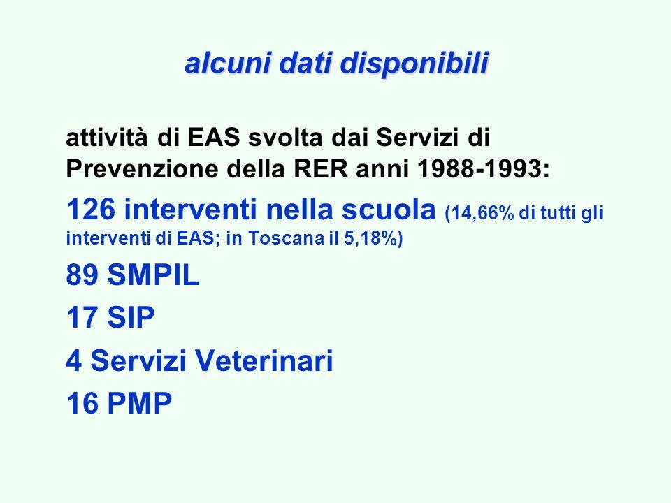 alcuni dati disponibili attività di EAS svolta dai Servizi di Prevenzione della RER anni 1988-1993: 126 interventi nella scuola (14,66% di tutti gli interventi di EAS; in Toscana il 5,18%) 89 SMPIL 17 SIP 4 Servizi Veterinari 16 PMP