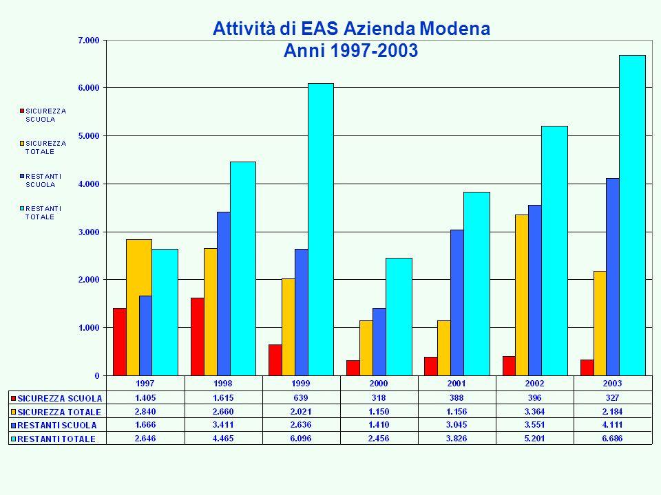 Attività di EAS Azienda Modena Anni 1997-2003