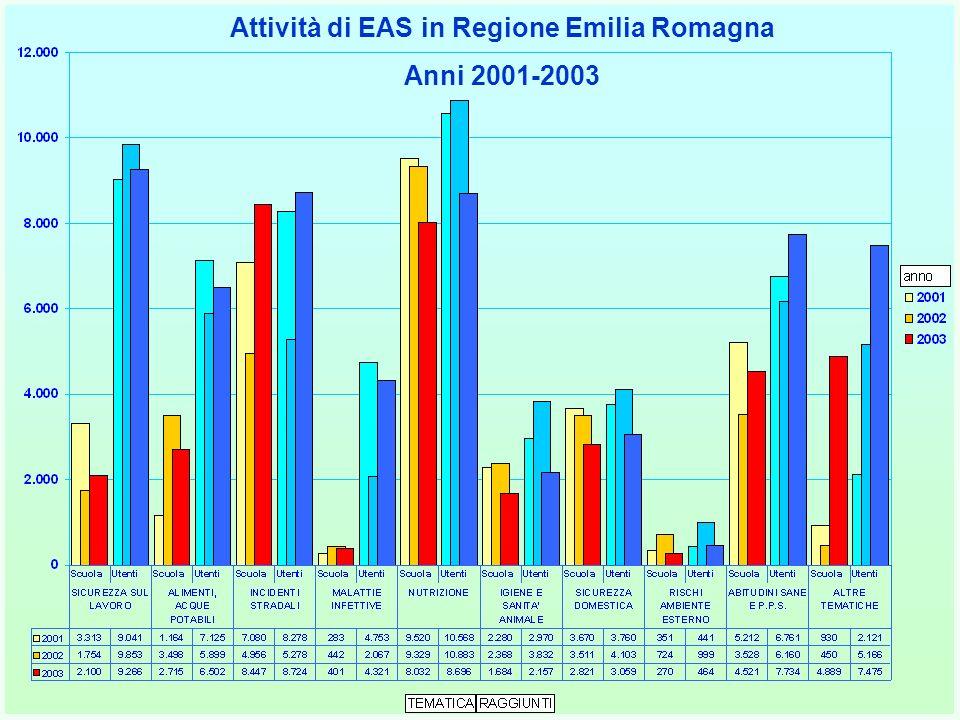 Attività di EAS in Regione Emilia Romagna Anni 2001-2003