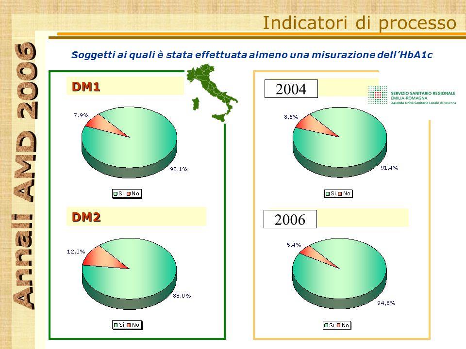 Soggetti ai quali è stata effettuata almeno una misurazione dellHbA1c Indicatori di processo DM1 DM2 DM1 DM2 RA 2004 2006