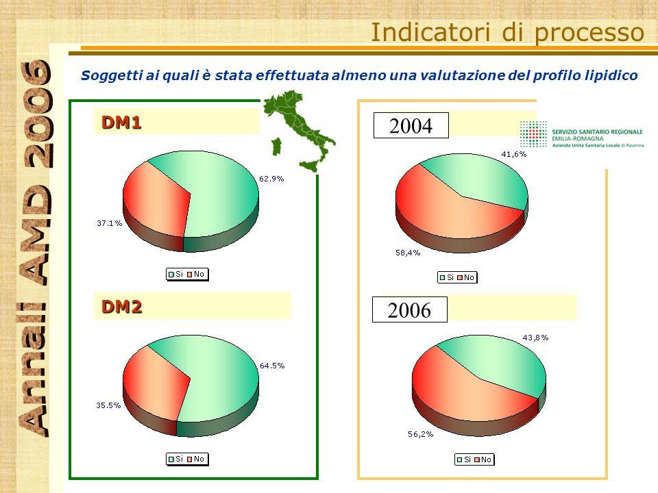 Soggetti ai quali è stata effettuata almeno una valutazione del profilo lipidico Indicatori di processo DM1 DM2 DM1 DM2 RA 2004 2006
