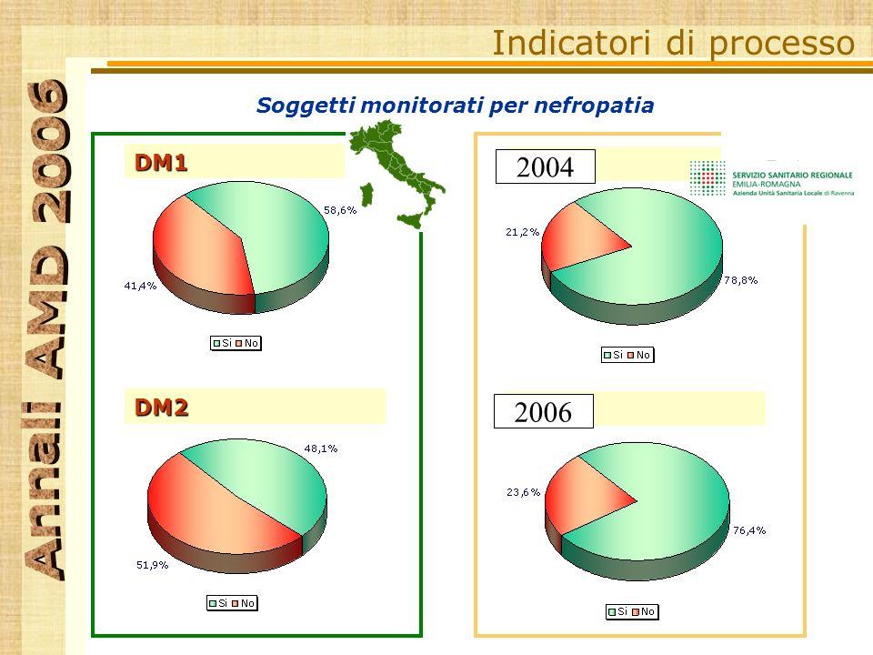 Indicatori di processo DM1 DM2 DM1 DM2 RA 2004 2006 Soggetti monitorati per nefropatia
