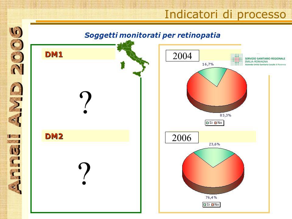 Indicatori di processo DM1 DM2 DM1 DM2 RA 2004 2006 Soggetti monitorati per retinopatia