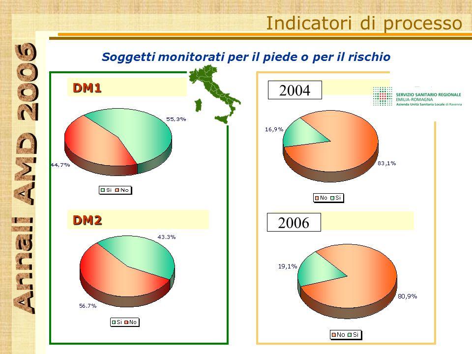 Indicatori di processo DM1 DM2 Soggetti monitorati per il piede o per il rischio RA 2004 2006