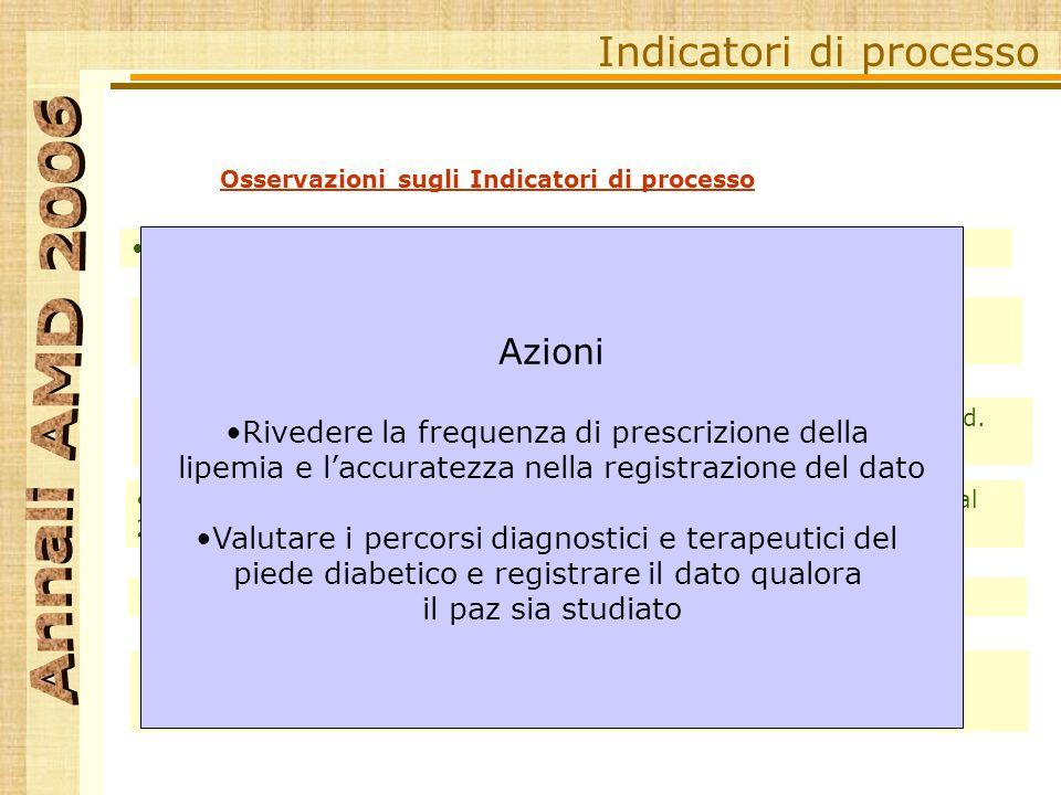 Osservazioni sugli Indicatori di processo Indicatori di processo % dei soggetti con almeno una misurazione dellHbA1c e della PA > Standard.