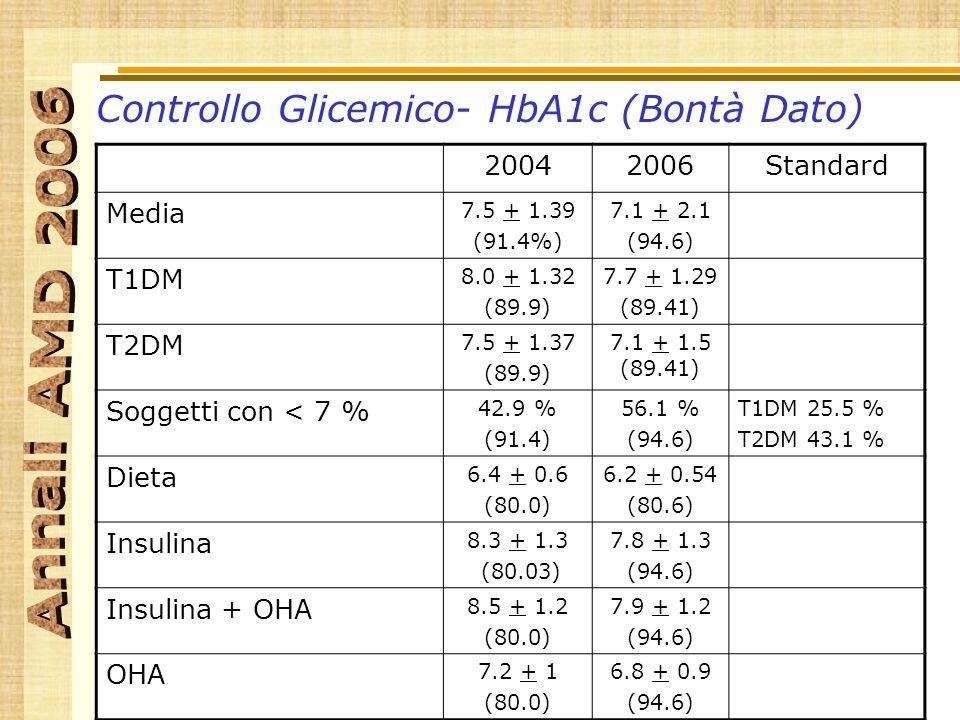 Controllo Glicemico- HbA1c (Bontà Dato) 20042006Standard Media 7.5 + 1.39 (91.4%) 7.1 + 2.1 (94.6) T1DM 8.0 + 1.32 (89.9) 7.7 + 1.29 (89.41) T2DM 7.5 + 1.37 (89.9) 7.1 + 1.5 (89.41) Soggetti con < 7 % 42.9 % (91.4) 56.1 % (94.6) T1DM 25.5 % T2DM 43.1 % Dieta 6.4 + 0.6 (80.0) 6.2 + 0.54 (80.6) Insulina 8.3 + 1.3 (80.03) 7.8 + 1.3 (94.6) Insulina + OHA 8.5 + 1.2 (80.0) 7.9 + 1.2 (94.6) OHA 7.2 + 1 (80.0) 6.8 + 0.9 (94.6)