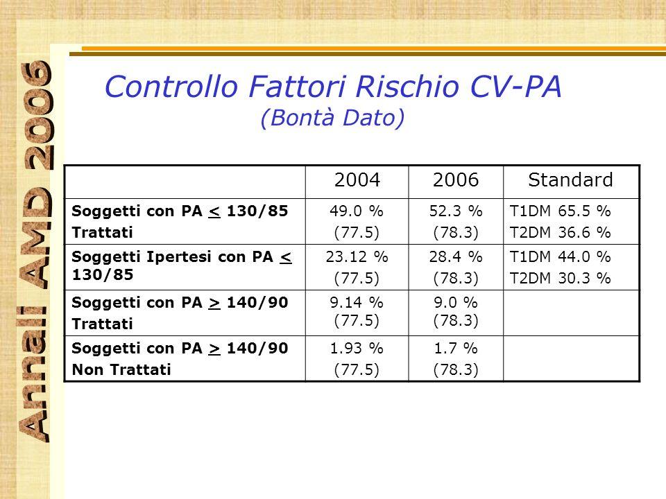 Controllo Fattori Rischio CV-PA (Bontà Dato) 20042006Standard Soggetti con PA < 130/85 Trattati 49.0 % (77.5) 52.3 % (78.3) T1DM 65.5 % T2DM 36.6 % Soggetti Ipertesi con PA < 130/85 23.12 % (77.5) 28.4 % (78.3) T1DM 44.0 % T2DM 30.3 % Soggetti con PA > 140/90 Trattati 9.14 % (77.5) 9.0 % (78.3) Soggetti con PA > 140/90 Non Trattati 1.93 % (77.5) 1.7 % (78.3)