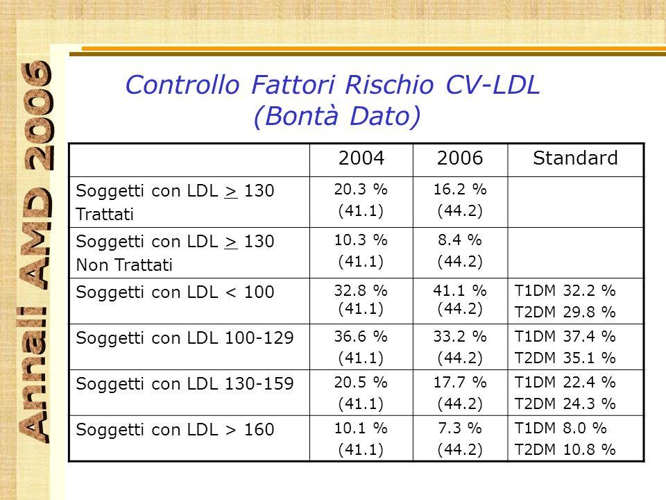 Controllo Fattori Rischio CV-LDL (Bontà Dato) 20042006Standard Soggetti con LDL > 130 Trattati 20.3 % (41.1) 16.2 % (44.2) Soggetti con LDL > 130 Non Trattati 10.3 % (41.1) 8.4 % (44.2) Soggetti con LDL < 100 32.8 % (41.1) 41.1 % (44.2) T1DM 32.2 % T2DM 29.8 % Soggetti con LDL 100-129 36.6 % (41.1) 33.2 % (44.2) T1DM 37.4 % T2DM 35.1 % Soggetti con LDL 130-159 20.5 % (41.1) 17.7 % (44.2) T1DM 22.4 % T2DM 24.3 % Soggetti con LDL > 160 10.1 % (41.1) 7.3 % (44.2) T1DM 8.0 % T2DM 10.8 %