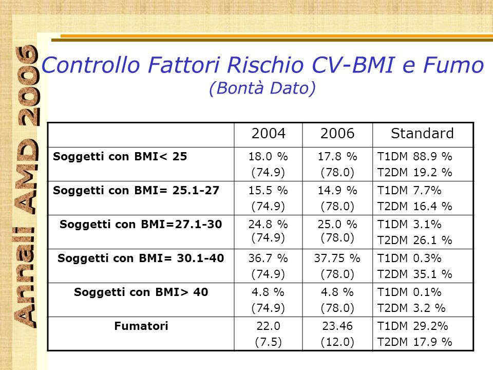 Controllo Fattori Rischio CV-BMI e Fumo (Bontà Dato) 20042006Standard Soggetti con BMI< 2518.0 % (74.9) 17.8 % (78.0) T1DM 88.9 % T2DM 19.2 % Soggetti con BMI= 25.1-2715.5 % (74.9) 14.9 % (78.0) T1DM 7.7% T2DM 16.4 % Soggetti con BMI=27.1-3024.8 % (74.9) 25.0 % (78.0) T1DM 3.1% T2DM 26.1 % Soggetti con BMI= 30.1-4036.7 % (74.9) 37.75 % (78.0) T1DM 0.3% T2DM 35.1 % Soggetti con BMI> 404.8 % (74.9) 4.8 % (78.0) T1DM 0.1% T2DM 3.2 % Fumatori22.0 (7.5) 23.46 (12.0) T1DM 29.2% T2DM 17.9 %