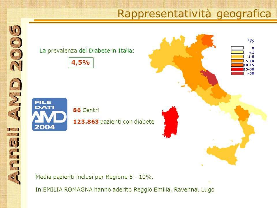 Rappresentatività geografica Media pazienti inclusi per Regione 5 - 10%.