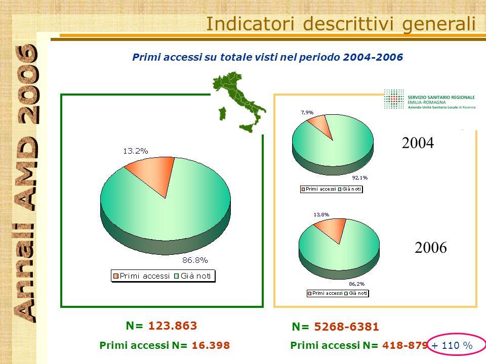 Primi accessi su totale visti nel periodo 2004-2006 N= 123.863 Primi accessi N= 16.398 Indicatori descrittivi generali N= 5268-6381 Primi accessi N= 418-879 + 110 % RA 2004 2006