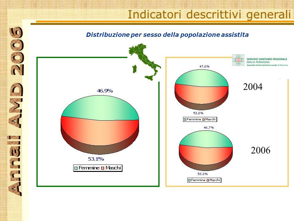 Distribuzione per sesso della popolazione assistita Indicatori descrittivi generali RA 2004 2006