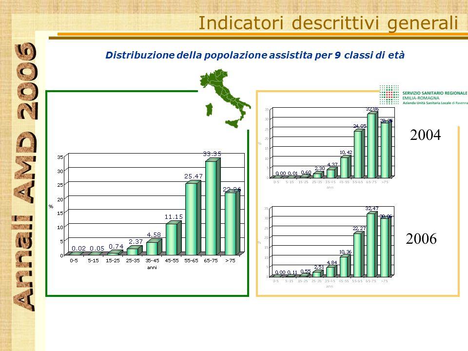 Distribuzione della popolazione assistita per 9 classi di età Indicatori descrittivi generali RA 2004 2006