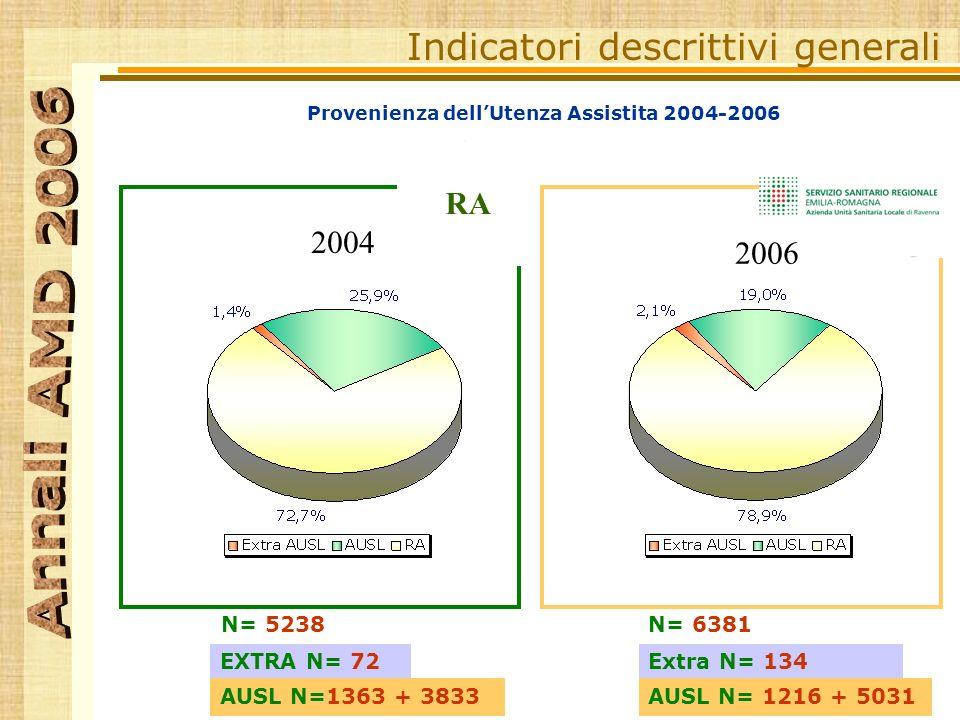 Provenienza dellUtenza Assistita 2004-2006 Indicatori descrittivi generali N= 5238 EXTRA N= 72 AUSL N=1363 + 3833 N= 6381 Extra N= 134 AUSL N= 1216 + 5031 RA 2004 2006