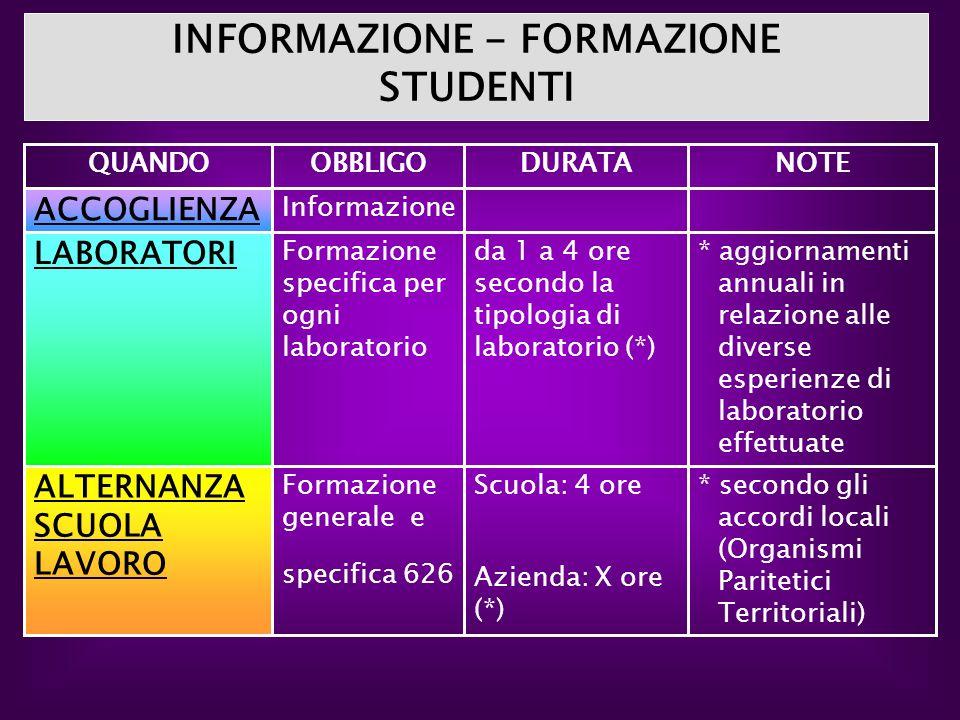 * secondo gli accordi locali (Organismi Paritetici Territoriali) Scuola: 4 ore Azienda: X ore (*) Formazione generale e specifica 626 ALTERNANZA SCUOL