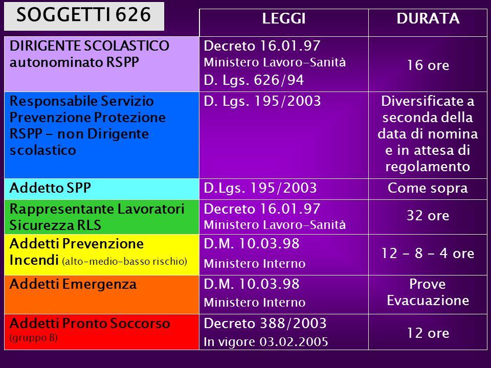12 ore Decreto 388/2003 In vigore 03.02.2005 Addetti Pronto Soccorso (gruppo B) Prove Evacuazione D.M. 10.03.98 Ministero Interno Addetti Emergenza 12