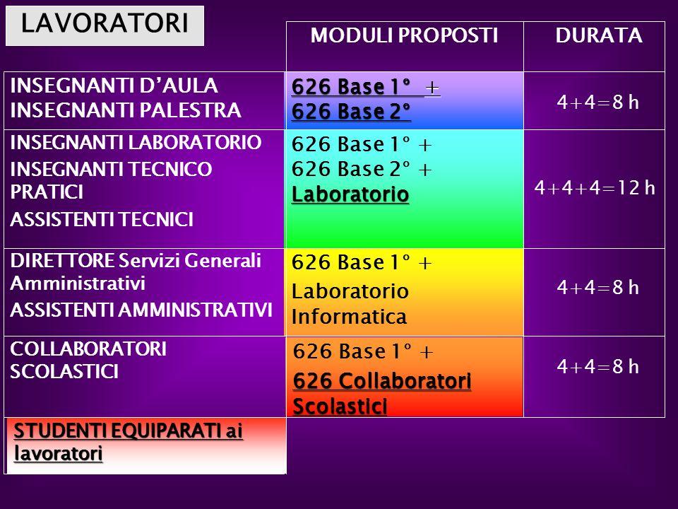 STUDENTI EQUIPARATI ai lavoratori STUDENTI EQUIPARATI ai lavoratori 4+4=8 h 626 Base 1° + 626 Collaboratori Scolastici 626 Collaboratori Scolastici CO