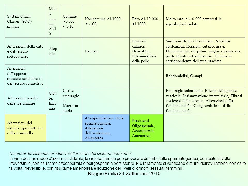 Reggio Emilia 24 Settembre 2010 System Organ Classes (SOC) primari Molt o com une >1/1 0 Comune >1/100 - < 1/10 Non comune >1/1000 - <1/100 Raro >1/10 000 - <1/1000 Molto raro >1/10 000 compresi le segnalazioni isolate Alterazioni della cute e del tessuto sottocutaneo Alop ecia Calvizie Eruzione cutanea, Dermatite, Infiammazione della pelle Sindrome di Steven-Johnson, Necrolisi epidermica, Reazioni cutanee gravi, Decolorazione dei palmi, unghie e piante dei piedi, Prurito infiammatorio, Eritema in corridpondenza dell area irradiata Alterazioni dell apparato muscolo-scheletrico e del tessuto connettivo Rabdomiolisi, Crampi Alterazioni renali e delle vie urinarie Cisti te, Emat uria Cistite emorragic a, Macroem aturia Emorragia suburetrale, Edema della parete vescicale, Infiammazione interstiziale, Fibrosi e sclerosi della vescica, Alterazioni della funzione renale, Compromissione della funzione renale Alterazioni del sistema riproduttivo e della mammella -Compromissione della spermatogenesi, Alterazioni dell ovulazione, Amenorrea Persistenti: Oligospermia, Azoospermia, Amenorrea Disordini del sistema riproduttivo/Alterazioni del sistema endocrino: In virtù del suo modo d azione alchilante, la ciclofosfamide può provocare disturbi della spermatogenesi, con esito talvolta irreversibile, con risultante azoospermia e/ooligospermia persistente.