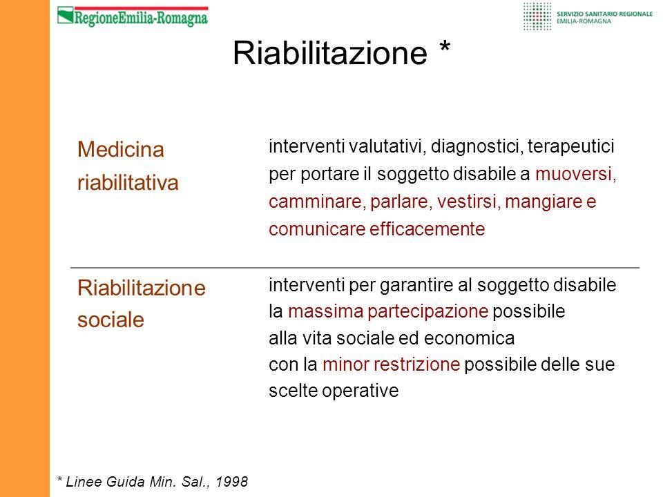 Riabilitazione * Medicina riabilitativa interventi valutativi, diagnostici, terapeutici per portare il soggetto disabile a muoversi, camminare, parlar