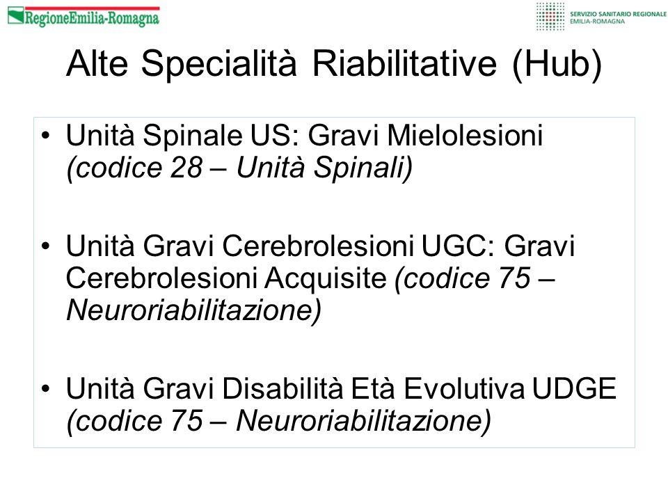 Alte Specialità Riabilitative (Hub) Unità Spinale US: Gravi Mielolesioni (codice 28 – Unità Spinali) Unità Gravi Cerebrolesioni UGC: Gravi Cerebrolesi