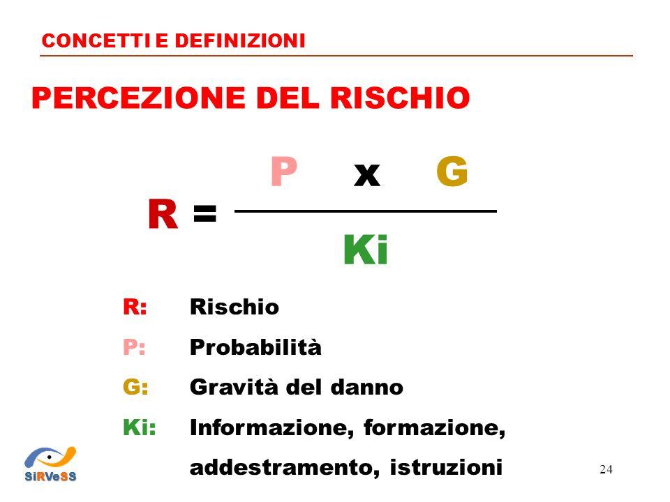 PERCEZIONE DEL RISCHIO CONCETTI E DEFINIZIONI R: Rischio P: Probabilità G: Gravità del danno Ki: Informazione, formazione, addestramento, istruzioni P x G Ki R =R = SiRVeSS 24