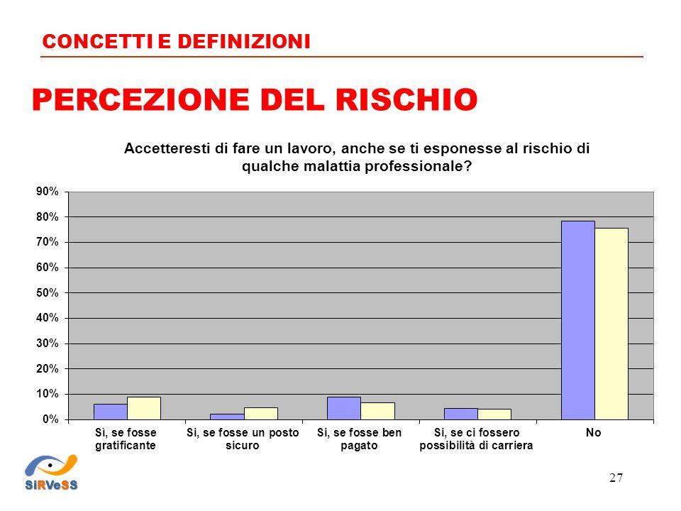 PERCEZIONE DEL RISCHIO CONCETTI E DEFINIZIONI SiRVeSS 27
