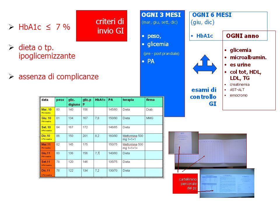 HbA1c 7 % dieta o tp. ipoglicemizzante assenza di complicanze criteri di invio GI