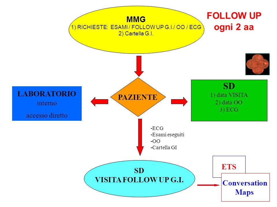 PAZIENTE -ECG -Esami eseguiti -OO -Cartella GI SD VISITA FOLLOW UP G.I. SD 1) data VISITA 2) data OO 3) ECG LABORATORIO interno accesso diretto ETS Co