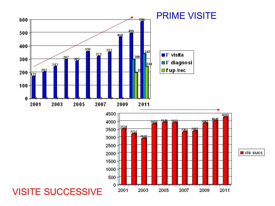 PRIME VISITE VISITE SUCCESSIVE