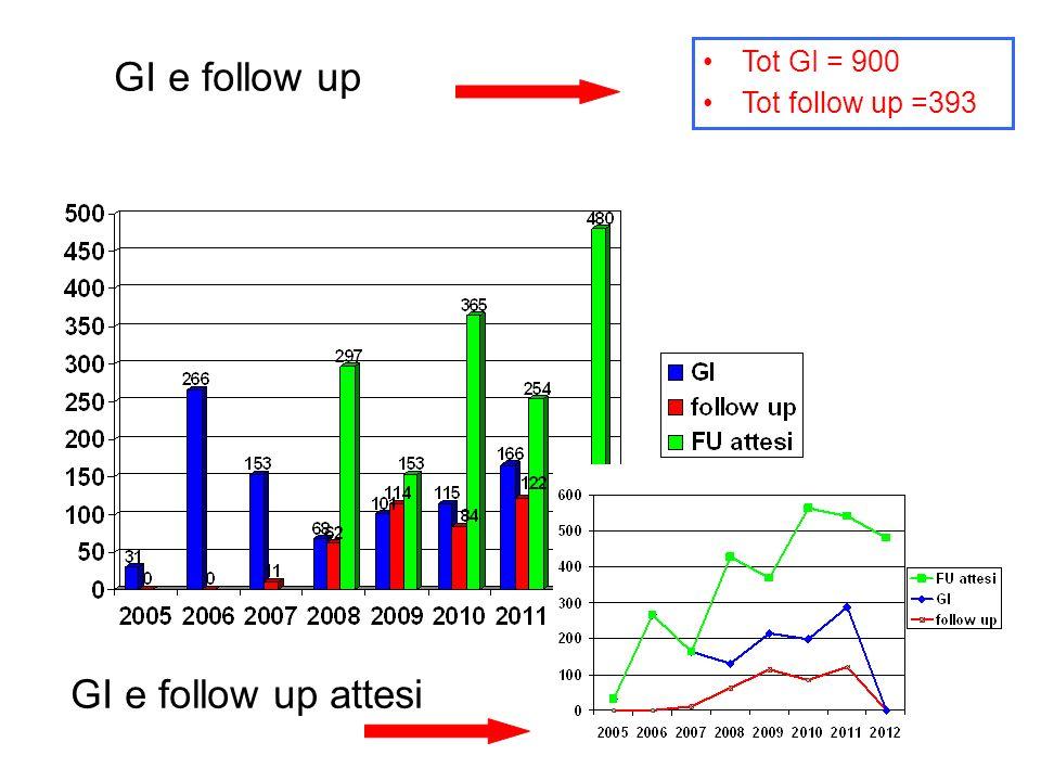 GI e follow up Tot GI = 900 Tot follow up =393 GI e follow up attesi