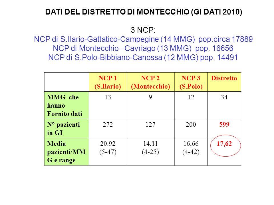 DATI DEL DISTRETTO DI MONTECCHIO (GI DATI 2010) 3 NCP: NCP di S.Ilario-Gattatico-Campegine (14 MMG) pop.circa 17889 NCP di Montecchio –Cavriago (13 MM