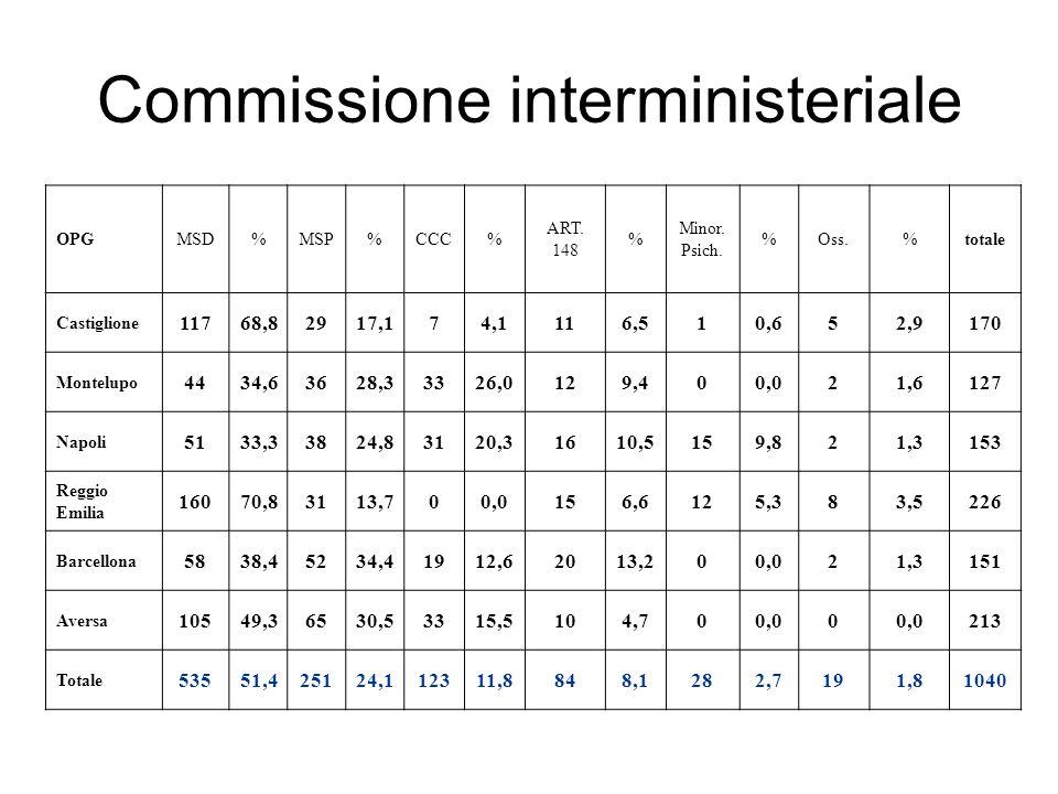 Commissione interministeriale OPGMSD%MSP%CCC% ART. 148 % Minor. Psich. %Oss.%totale Castiglione 11768,82917,174,1116,510,652,9170 Montelupo 4434,63628