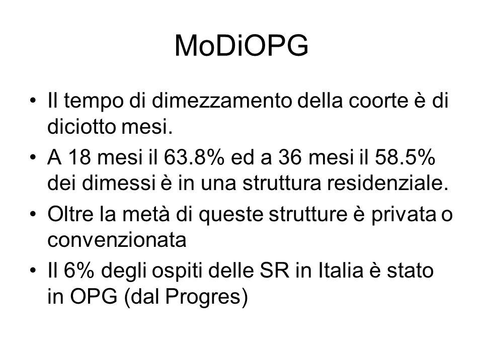 MoDiOPG Il tempo di dimezzamento della coorte è di diciotto mesi. A 18 mesi il 63.8% ed a 36 mesi il 58.5% dei dimessi è in una struttura residenziale
