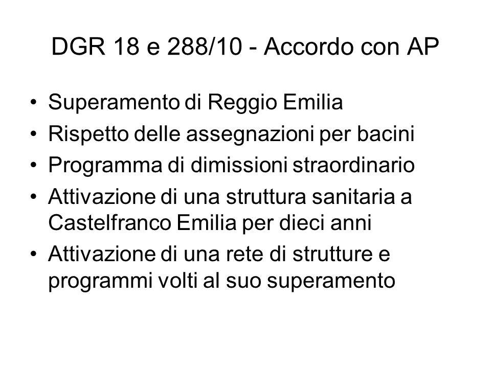 DGR 18 e 288/10 - Accordo con AP Superamento di Reggio Emilia Rispetto delle assegnazioni per bacini Programma di dimissioni straordinario Attivazione