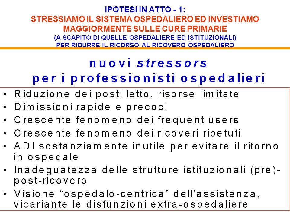 IPOTESI IN ATTO - 1: STRESSIAMO IL SISTEMA OSPEDALIERO ED INVESTIAMO MAGGIORMENTE SULLE CURE PRIMARIE (A SCAPITO DI QUELLE OSPEDALIERE ED ISTITUZIONAL