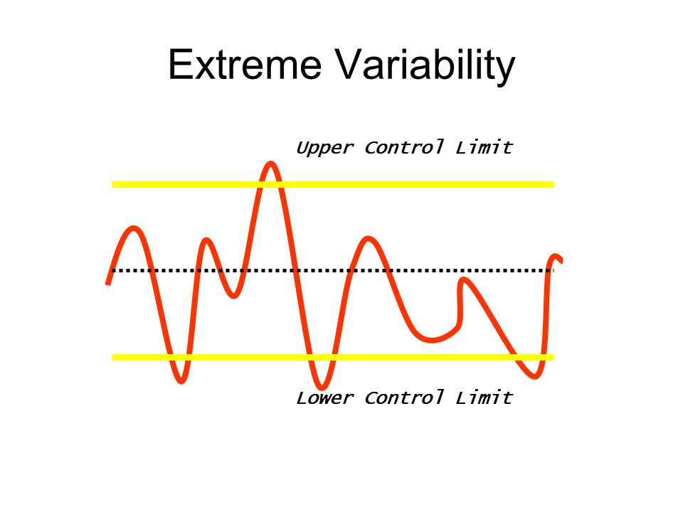 Extreme Variability Upper Control Limit Lower Control Limit