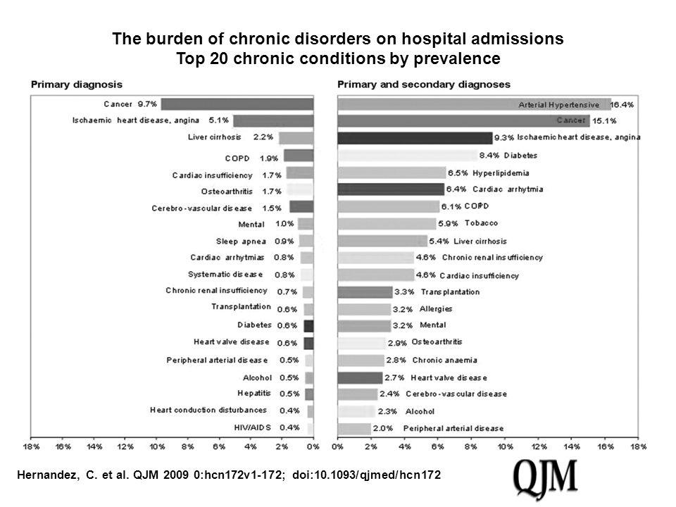 Hernandez, C. et al. QJM 2009 0:hcn172v1-172; doi:10.1093/qjmed/hcn172 The burden of chronic disorders on hospital admissions Top 20 chronic condition