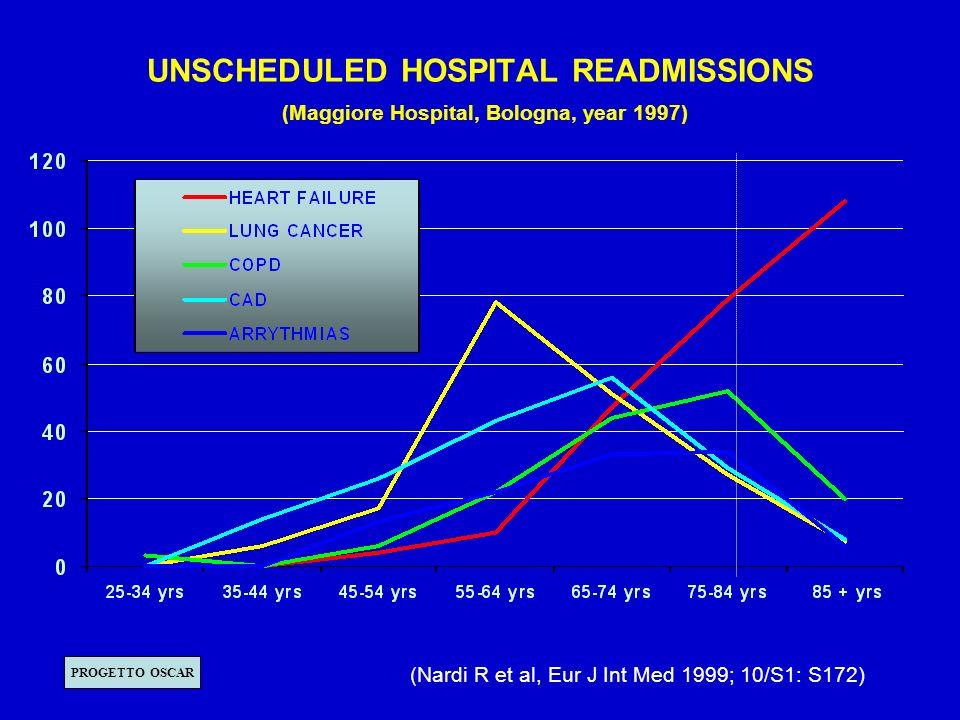 RICOVERI SINGOLI E RIPETUTI IN MEDICINA INTERNA IMPORTI CALCOLATI SULLA DEGENZA (in mld di lire) (Ospedale Maggiore di Bologna, anno 1997) SPESA TOTALE PER LA DEGENZA = 34,771 mld 39 % 27 % 14,8 % 19,2 % LA SPESA PER RICOVERI RIPETUTI E PARI AL 61% (Nardi et al, 1999)