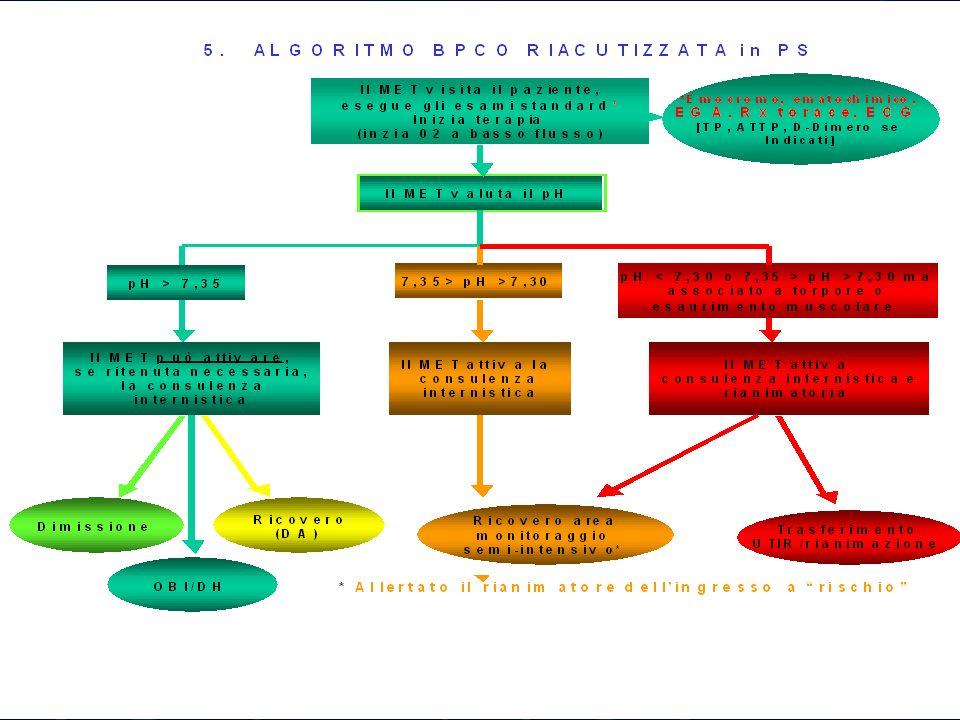 Costruzione di un percorso Analisi dei bisogni Costituzione di un gruppo di lavoro Elaborazione di una bozza Condivisione con il gruppo e feed back pr