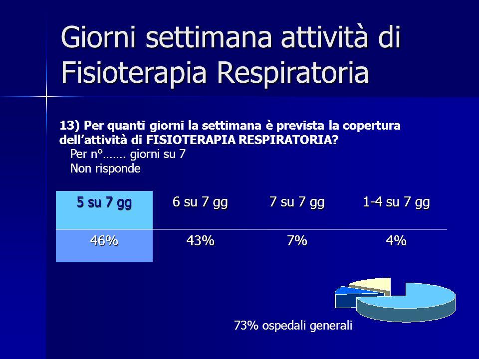 5 su 7 gg 6 su 7 gg 7 su 7 gg 1-4 su 7 gg 46%43%7%4% Giorni settimana attività di Fisioterapia Respiratoria 13) Per quanti giorni la settimana è previ