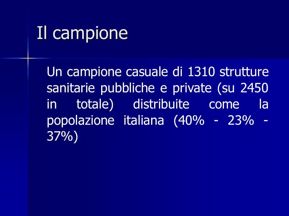 Il campione Un campione casuale di 1310 strutture sanitarie pubbliche e private (su 2450 in totale) distribuite come la popolazione italiana (40% - 23