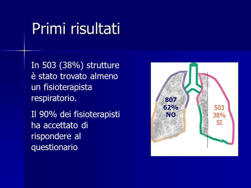 In 503 (38%) strutture è stato trovato almeno un fisioterapista respiratorio. Il 90% dei fisioterapisti ha accettato di rispondere al questionario Pri