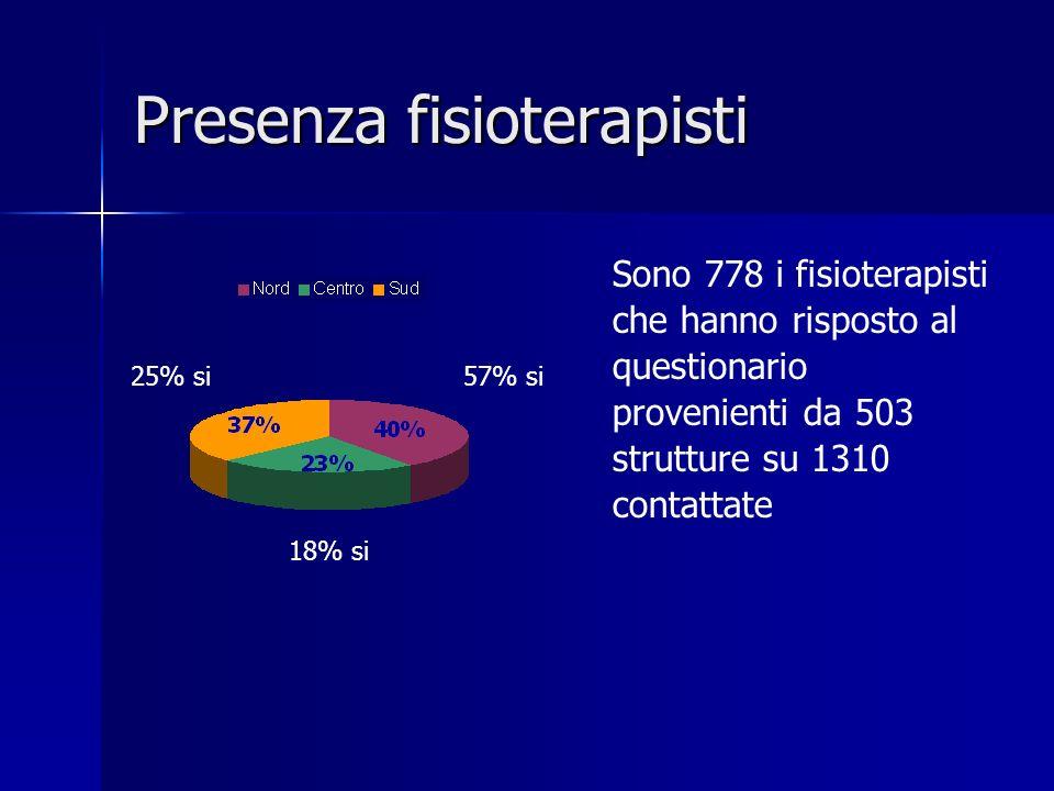 Presenza fisioterapisti 57% si 18% si 25% si Sono 778 i fisioterapisti che hanno risposto al questionario provenienti da 503 strutture su 1310 contatt