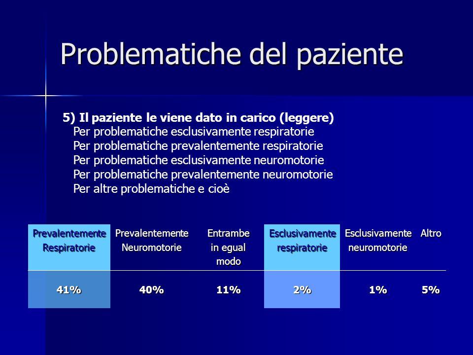PrevalentementeRespiratoriePrevalentementeNeuromotorieEntrambe in egual modoEsclusivamenterespiratorieEsclusivamenteneuromotorieAltro 41%40%11%2%1%5%