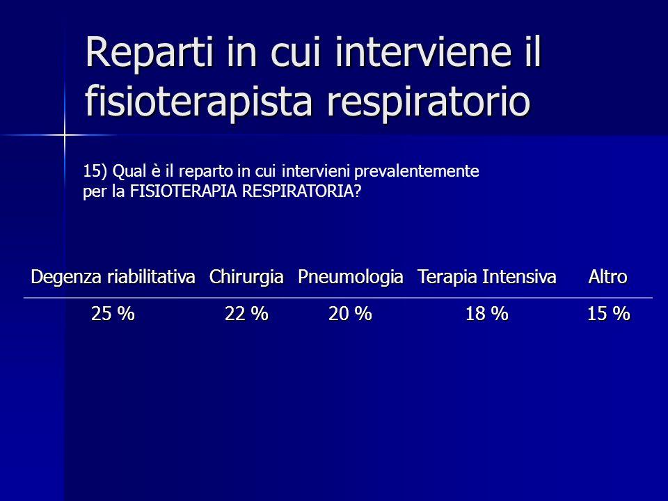 Reparti in cui interviene il fisioterapista respiratorio Degenza riabilitativa ChirurgiaPneumologia Terapia Intensiva Altro 25 % 22 % 20 % 18 % 15 % 1