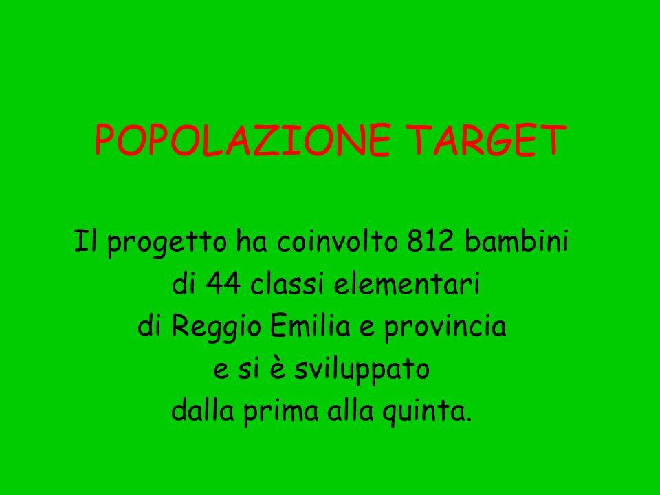 POPOLAZIONE TARGET Il progetto ha coinvolto 812 bambini di 44 classi elementari di Reggio Emilia e provincia e si è sviluppato dalla prima alla quinta