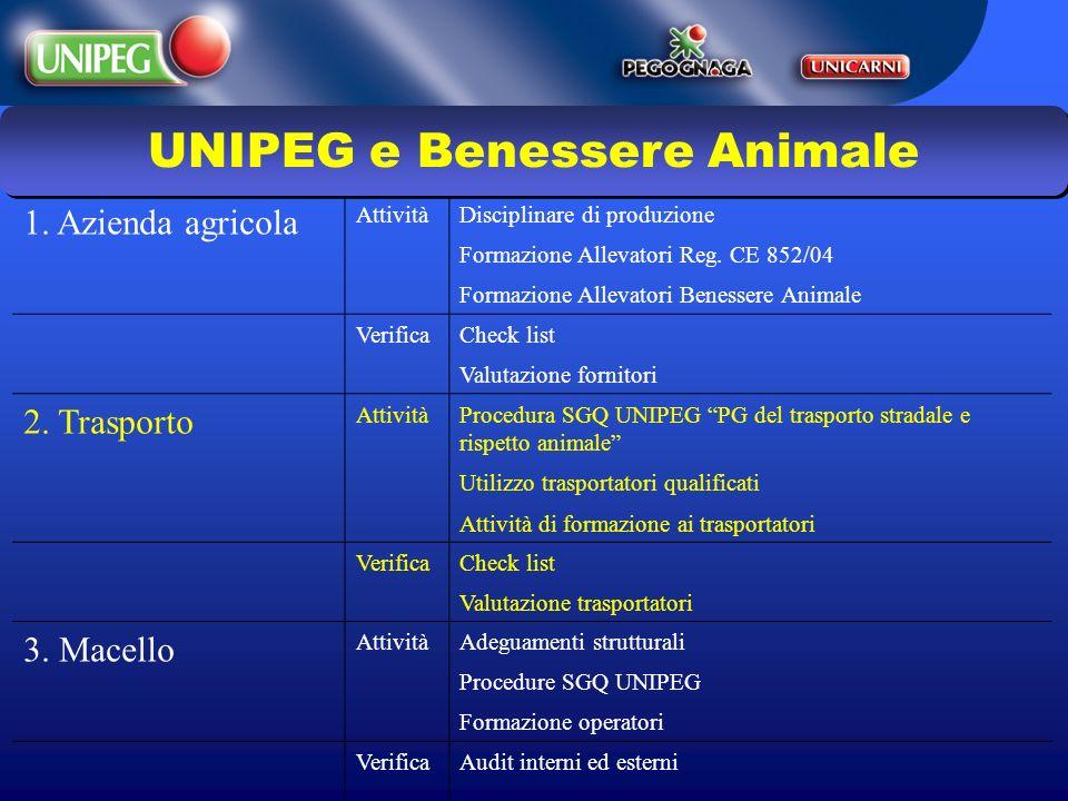 1. Azienda agricola AttivitàDisciplinare di produzione Formazione Allevatori Reg. CE 852/04 Formazione Allevatori Benessere Animale VerificaCheck list