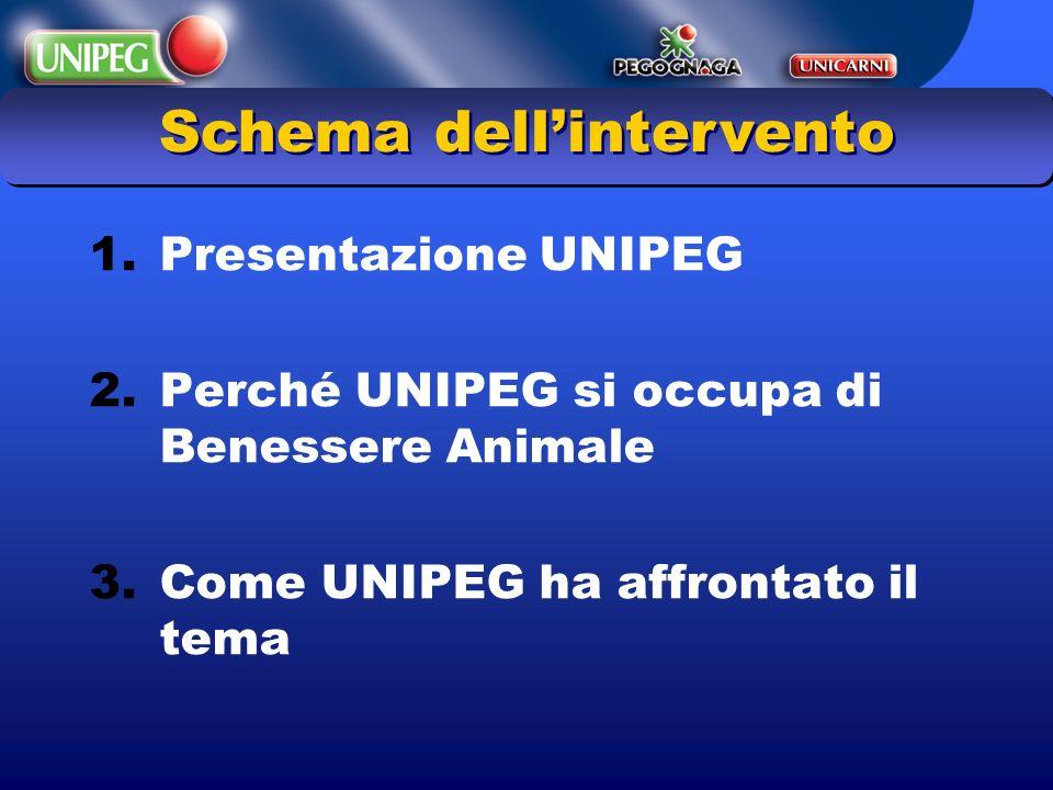 1.Presentazione UNIPEG 2.Perché UNIPEG si occupa di Benessere Animale 3.Come UNIPEG ha affrontato il tema Schema dellintervento