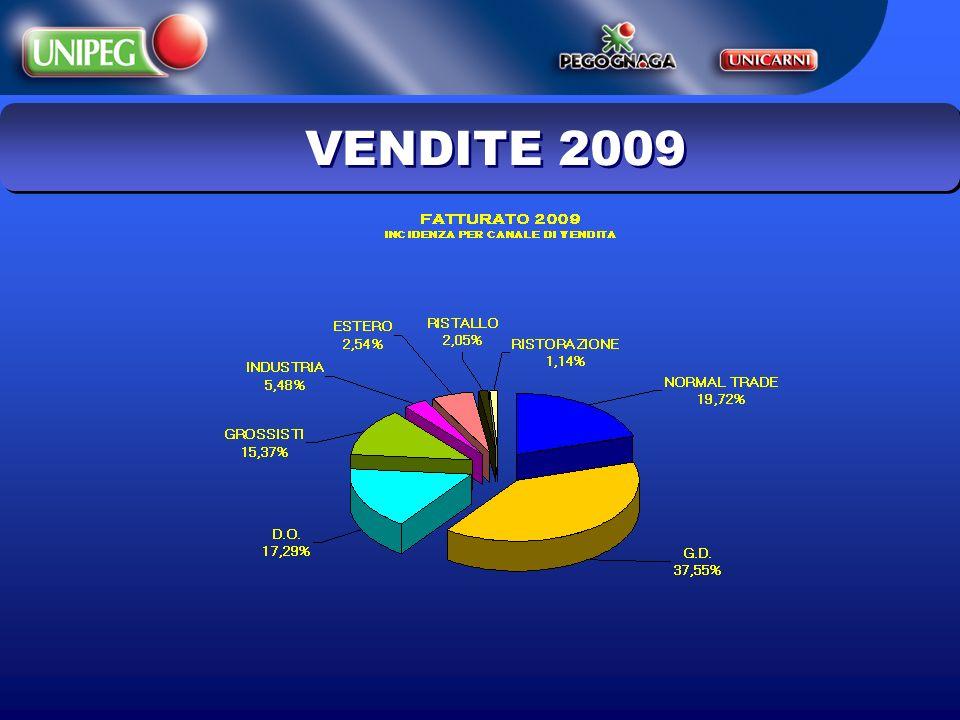 VENDITE 2009