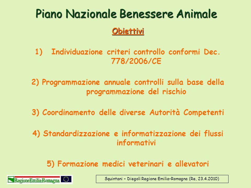Piano Nazionale Benessere Animale Obiettivi 1)Individuazione criteri controllo conformi Dec. 778/2006/CE 2) Programmazione annuale controlli sulla bas